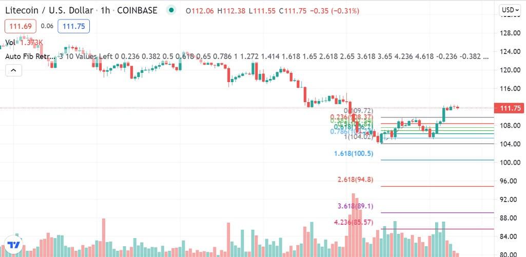 LTC/USD 1-hour chart 072121