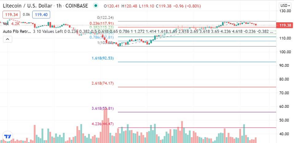 LTC/USD 1-hour chart 072321