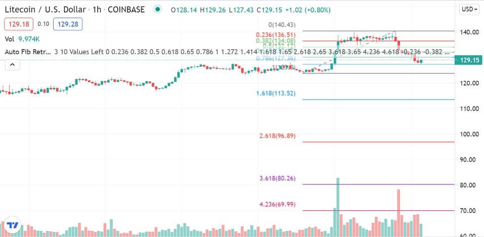 LTC/USD 1-hour chart 072721