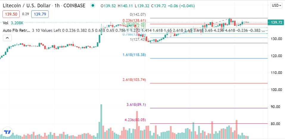 LTC/USD 1-hour chart 072921