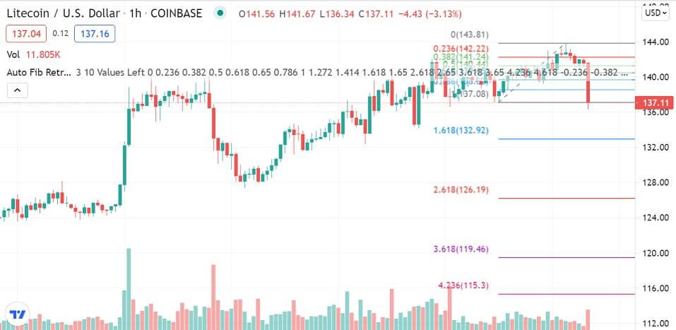LTC/USD 1-hour chart 073021
