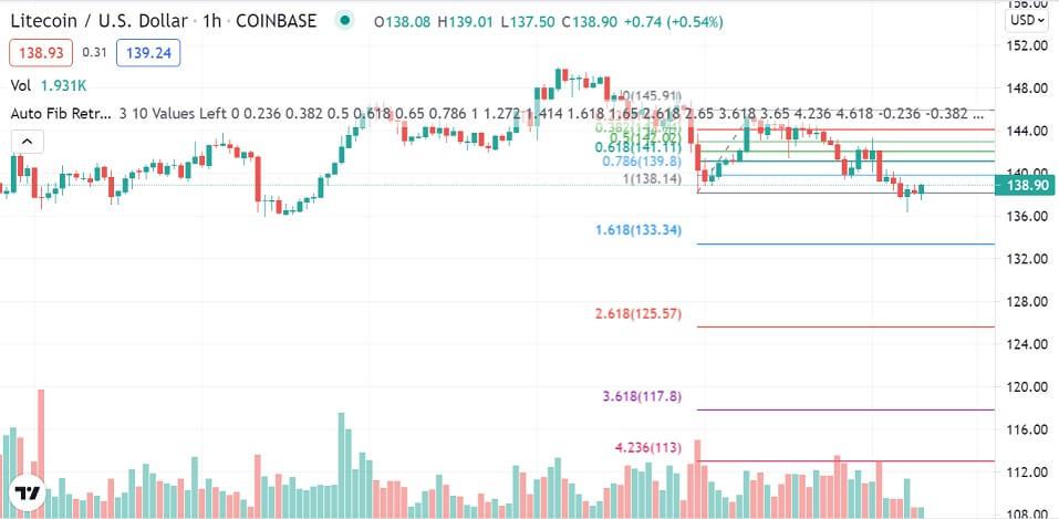 LTC/USD 1-hour chart 080321
