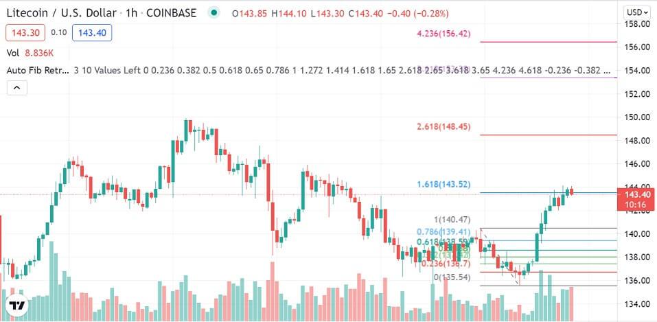 LTC/USD 1-hour chart 080521