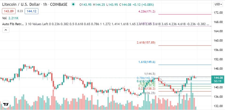 LTC/USD 1-hour chart 080621