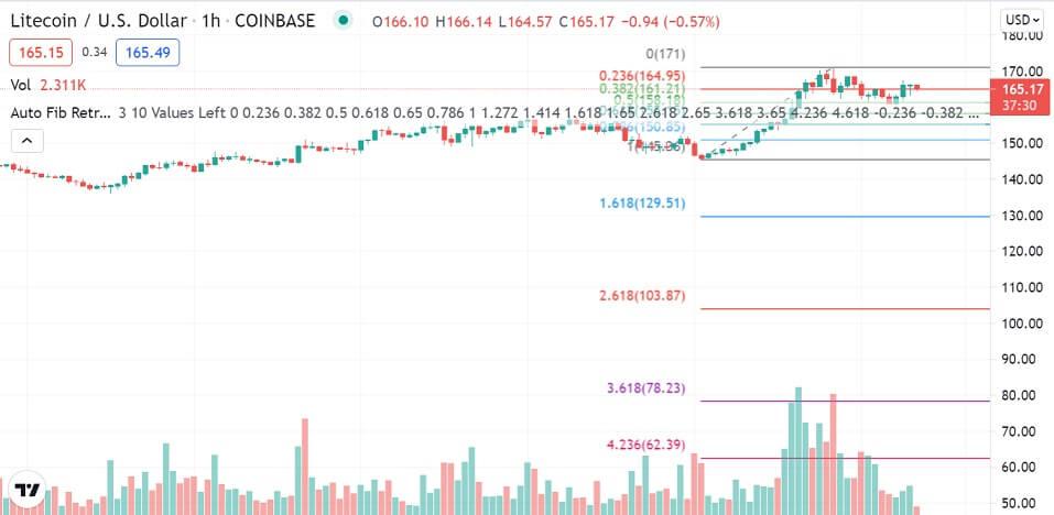 LTC/USD 1-hour chart 081021