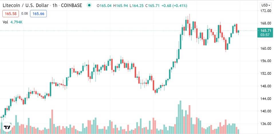 LTC/USD 1-hour chart 081121