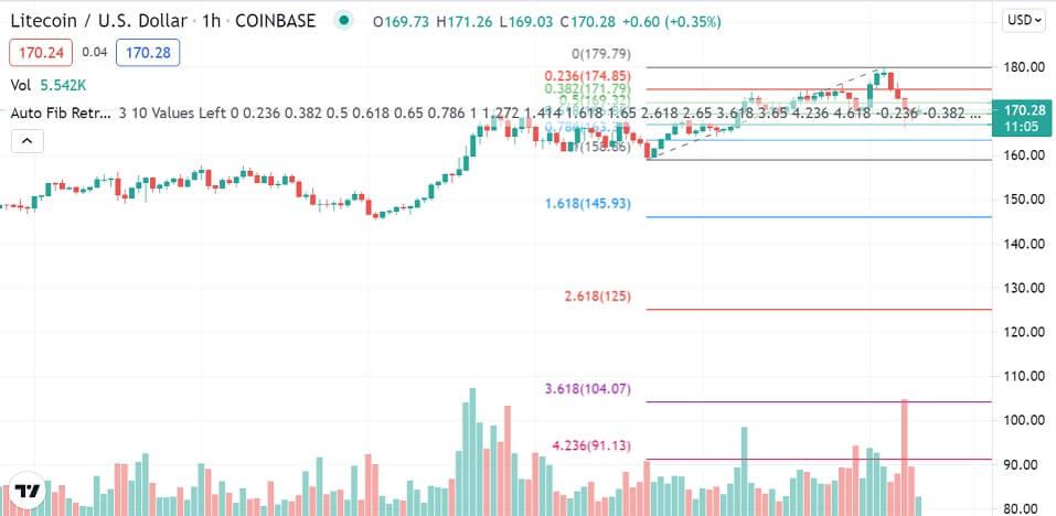 LTC/USD 1-hour chart 081221