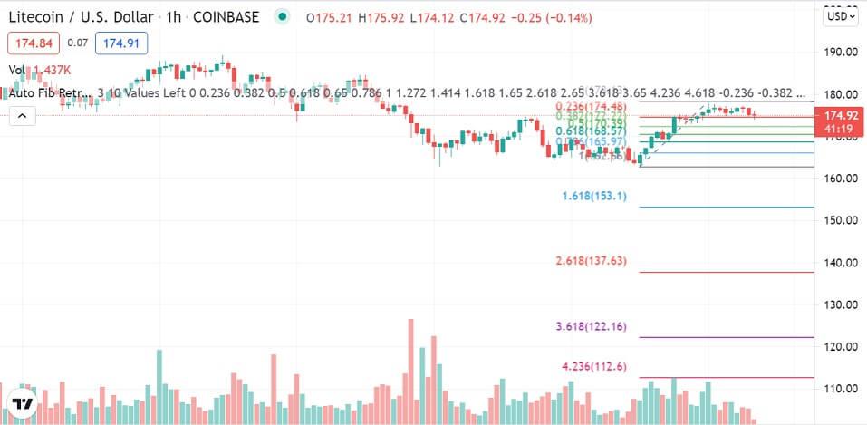 LTC/USD 1-hour chart 082021