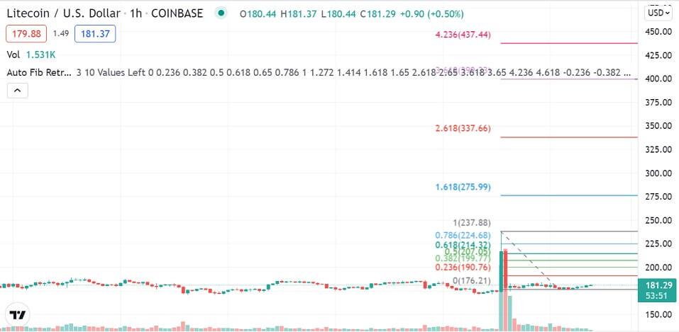 LTC/USD 1-hour chart 091421