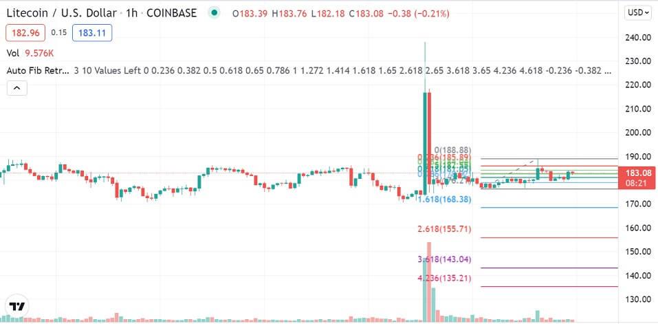 LTC/USD 1-hour chart 091521