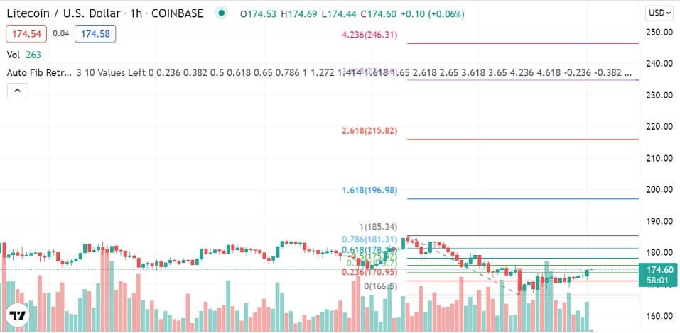 LTC/USD 1-hour chart 101321