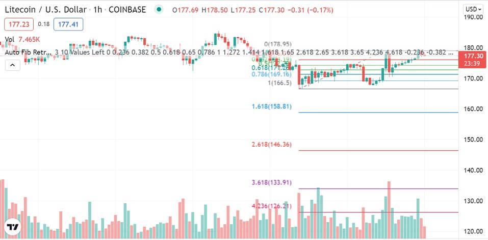 LTC/USD 1-hour chart 101421