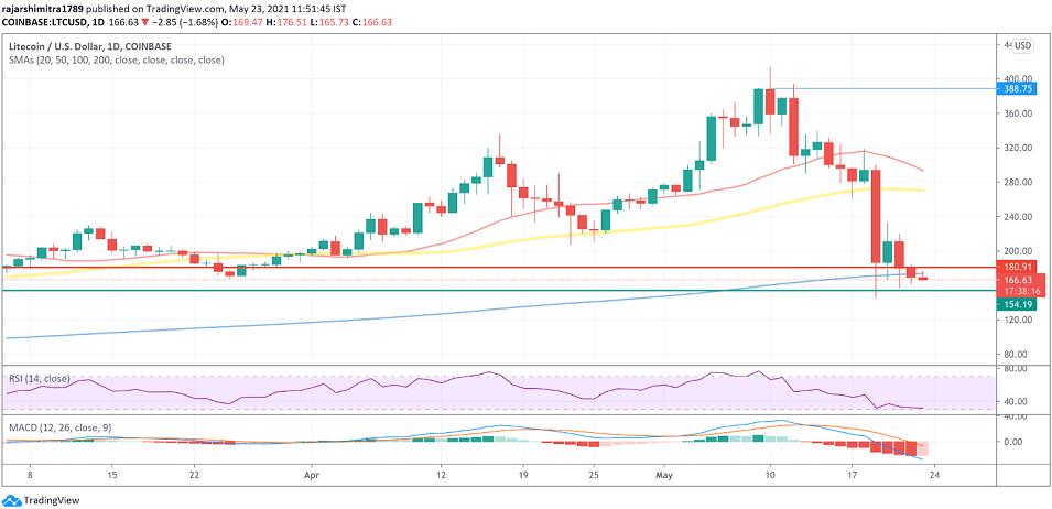 LTC/USD daily chart 052421