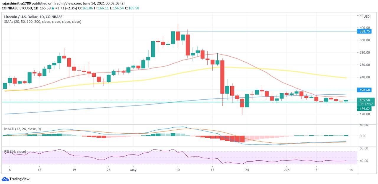 LTC/USD daily chart 061421