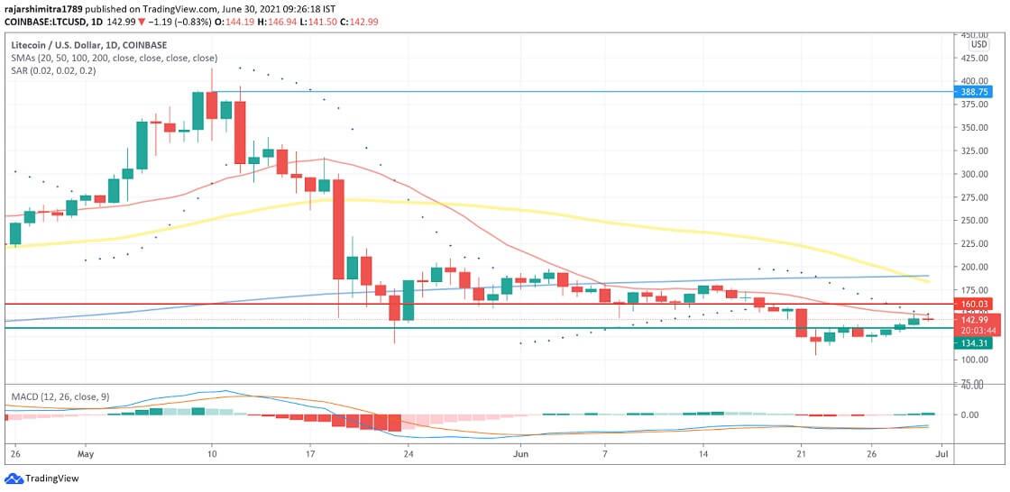 LTC/USD daily chart 063021