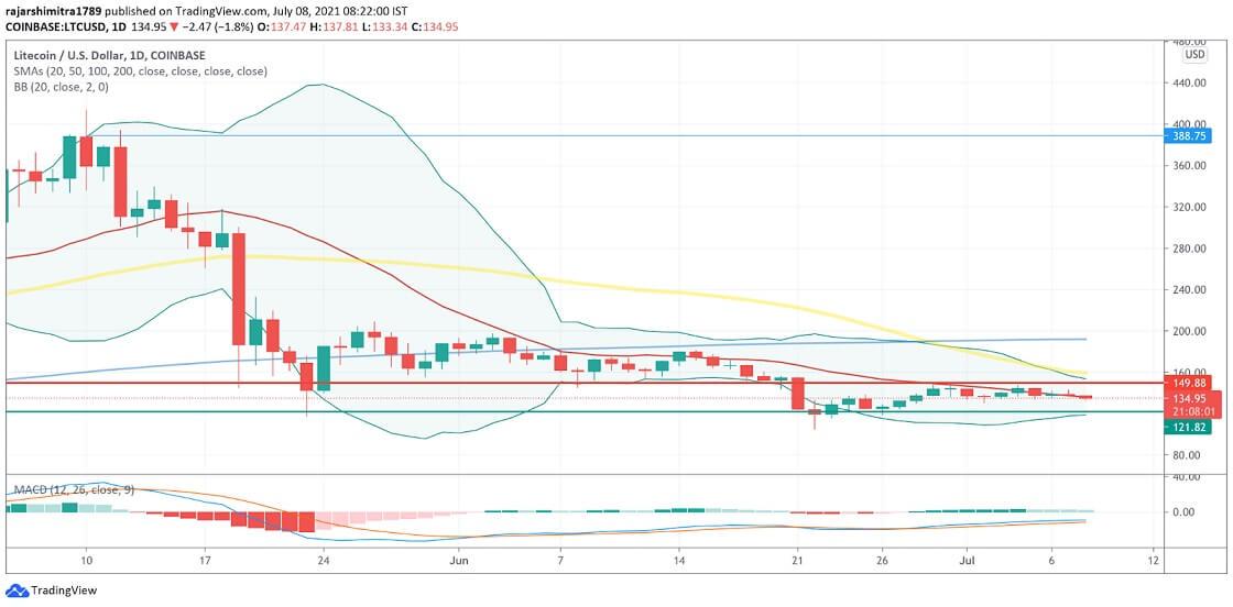 LTC/USD daily chart 070821