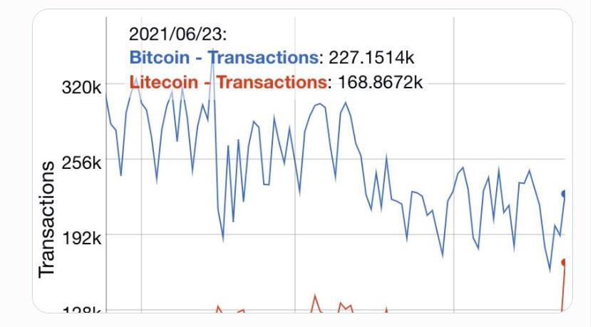 LTC/USD twitter chart 070821