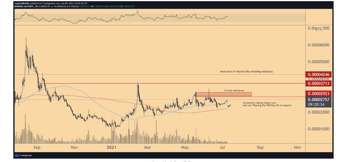 LTC/USD twitter chart 4 071321