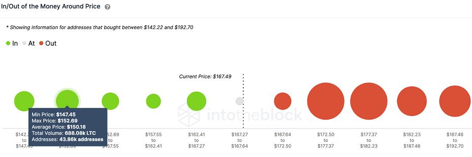 LTC/USD volume chart 052421