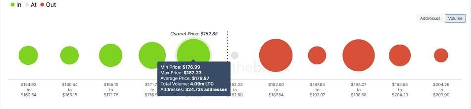 LTC/USD volume chart 091421