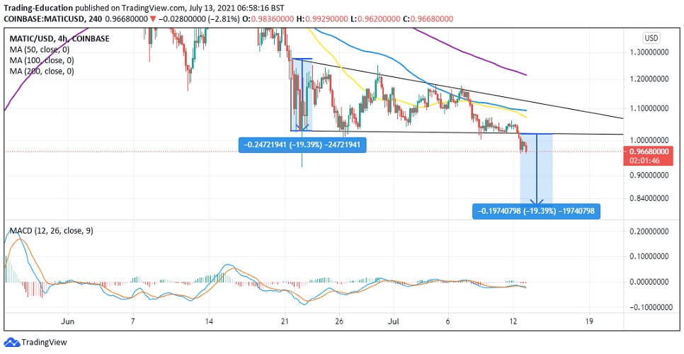 MATIC/USD 4-hour chart 071321