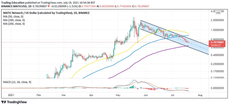 MATIC/USD daily chart 071921