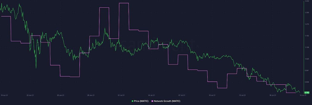MATIC/USD santiment chart 071921
