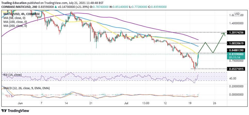MATIC/USD 4-hour chart 072121
