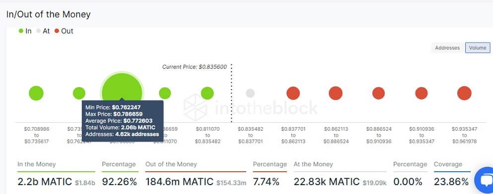 MATIC/USD volume chart 072121