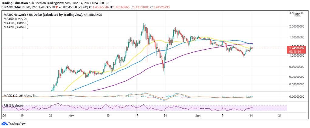MATIC/USD 4-hour chart 061421