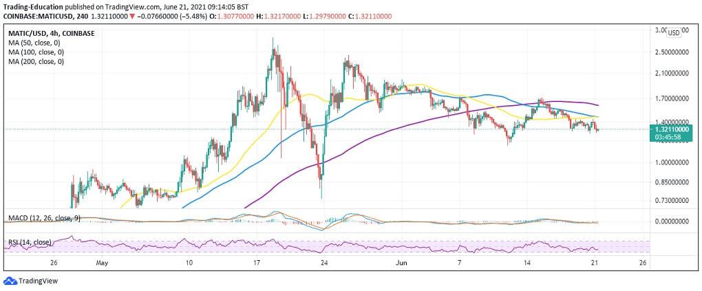 MATIC/USD 4-hour chart 062121