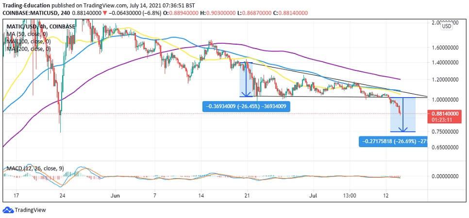MATIC/USD 4-hour chart 071421