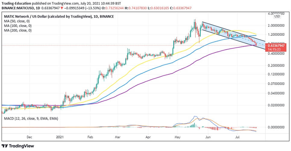 MATIC/USD daily chart 072021