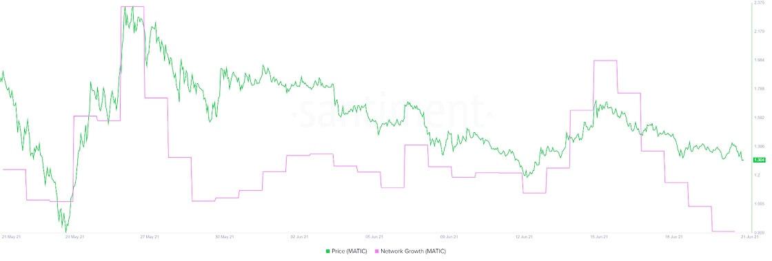 MATIC/USD santiment chart 062121
