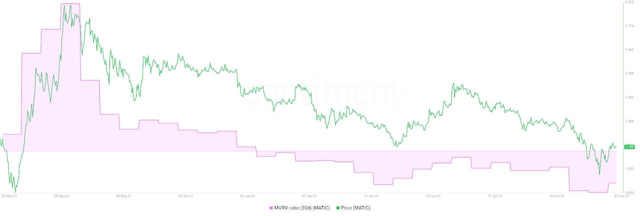 MATIC/USD santiment chart 062321