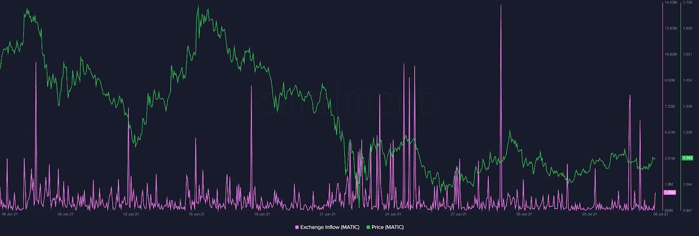 MATIC/USD santiment chart 070621