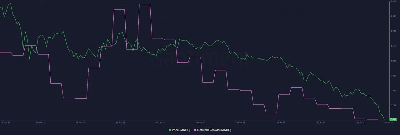 MATIC/USD santiment chart 072021