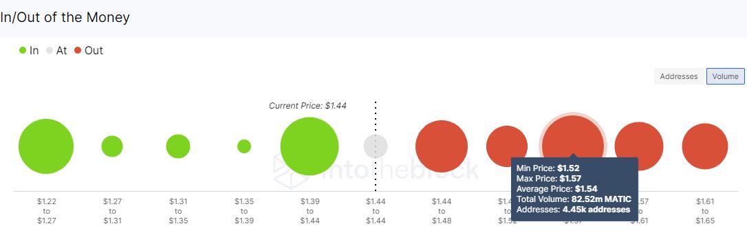 MATIC/USD volume chart 060921