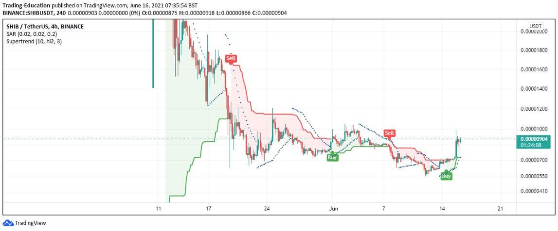 SHIB/USD 4-hour chart 2 061621