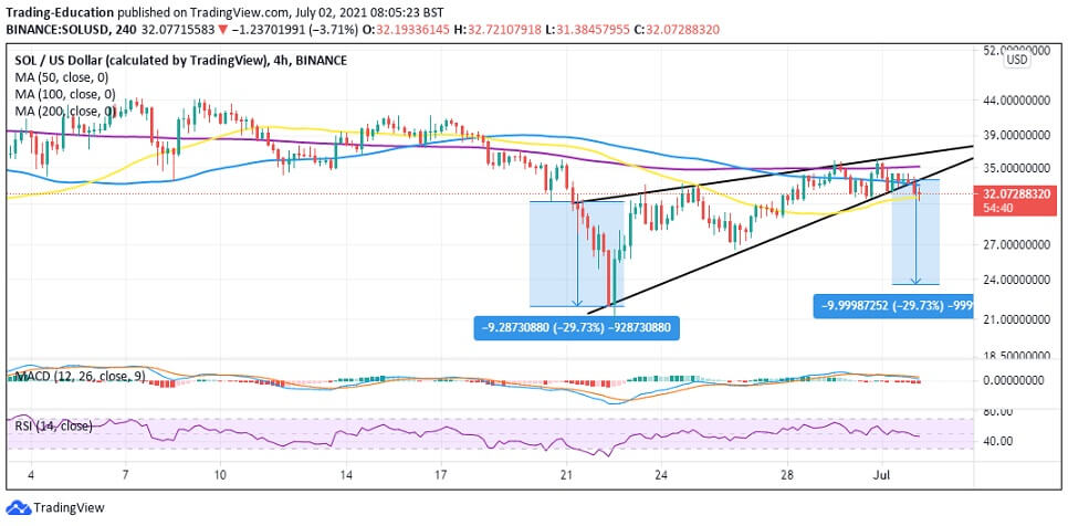 SOL/USD 4-hour chart 070221