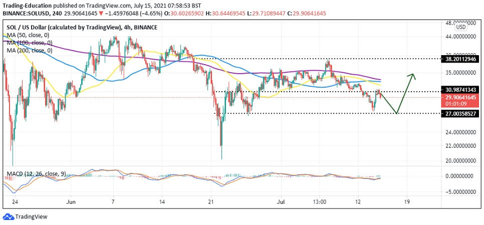 SOL/USD 4-hour chart 071521