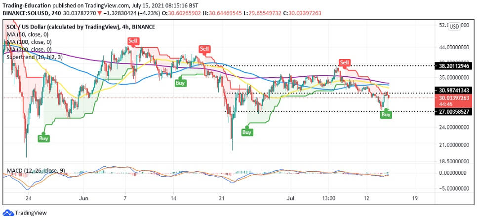 SOL/USD 4-hour chart 2 071521