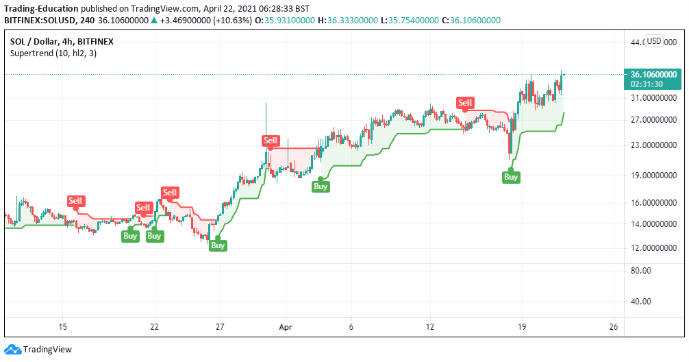 sol/usd 4-hour chart 042221