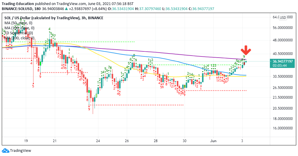 SOL/USD 4-hour chart 060321