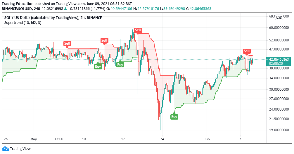 SOL/USD 4-hour chart 060921