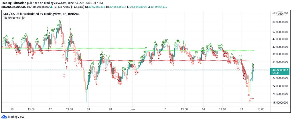 SOL/USD 4-hour chart 2 062321