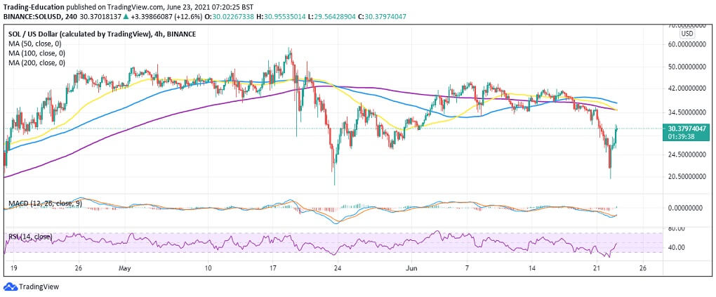 SOL/USD 4-hour chart 062321