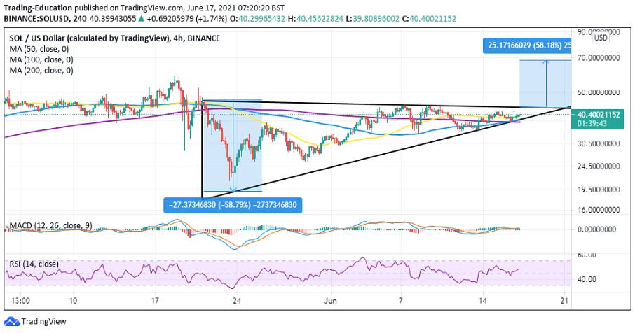 SOL/USD 4-hour chart 061721