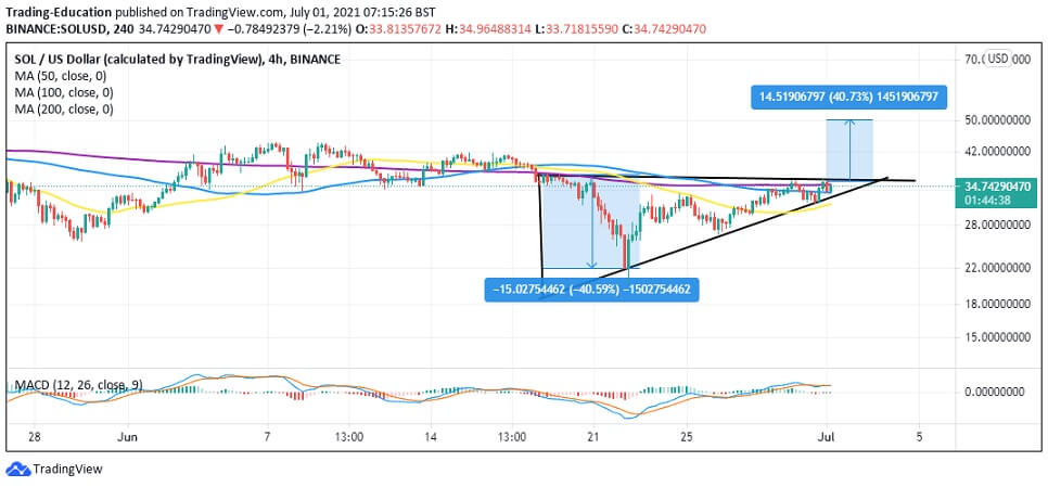SOL/USD 4-hour chart 070121