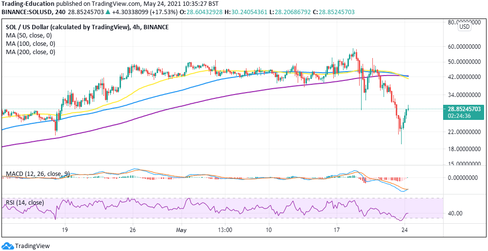 SOL/USD 4-hour chart 052421